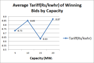 Average tariff of winning bids by project capacity