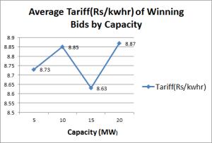 Average tariff of winning bids by project capacity