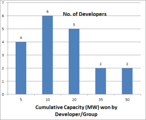 Number of Project Developers by Cumulative Capacity