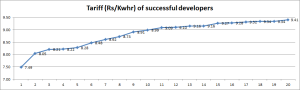 Tariff (average of cumulative capacity won by developer)